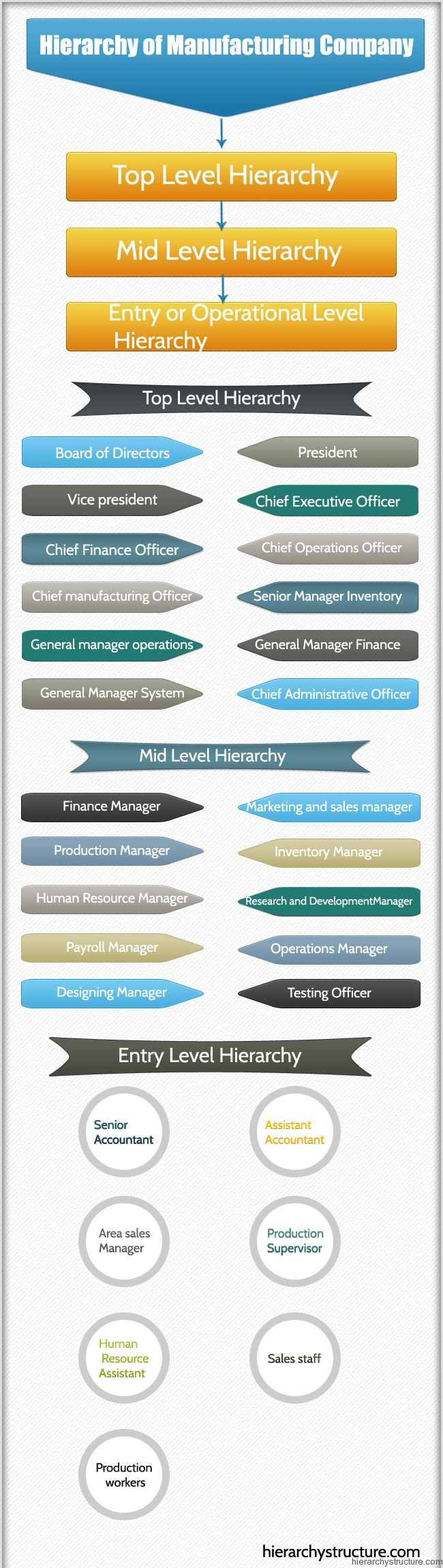 Hierarchy of Manufacturing Company
