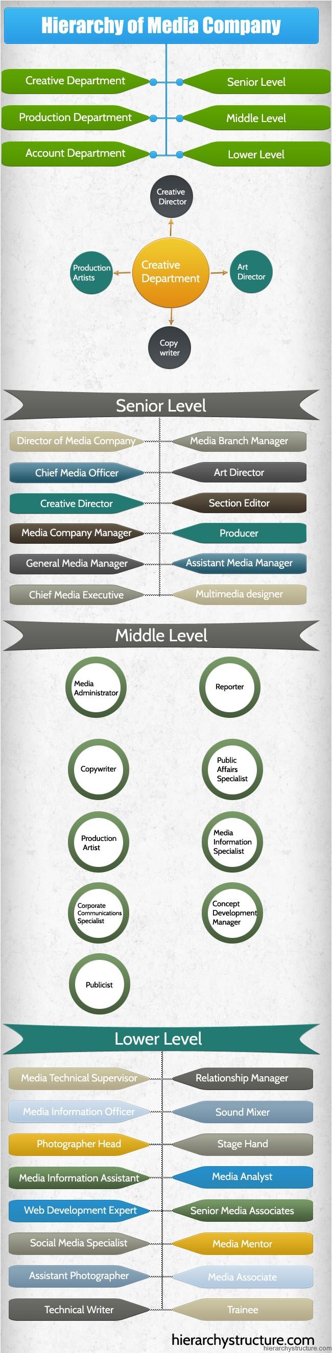 Hierarchy of Media Company