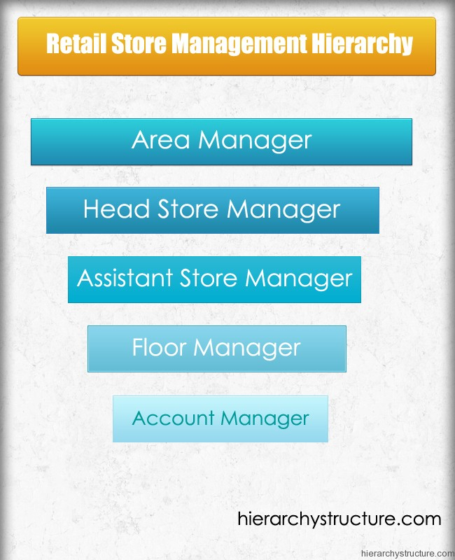Retail Store Management Hierarchy