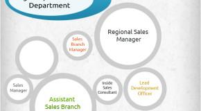 Sales Department Hierarchy