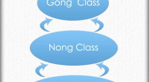 Social Hierarchy of Ancient China