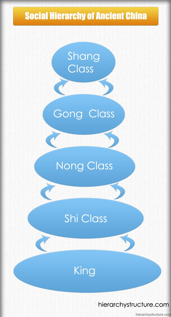 china social structure The qing dynasty reign was strict about its social structure which dictated who has power over whom this often led to abuses of power and plots to take.