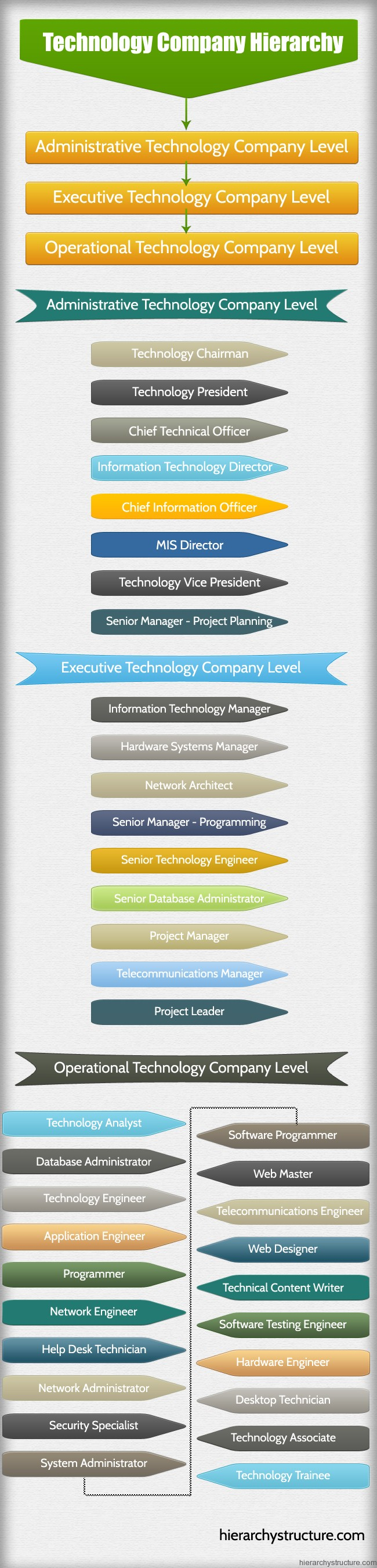 Technology Company Hierarchy