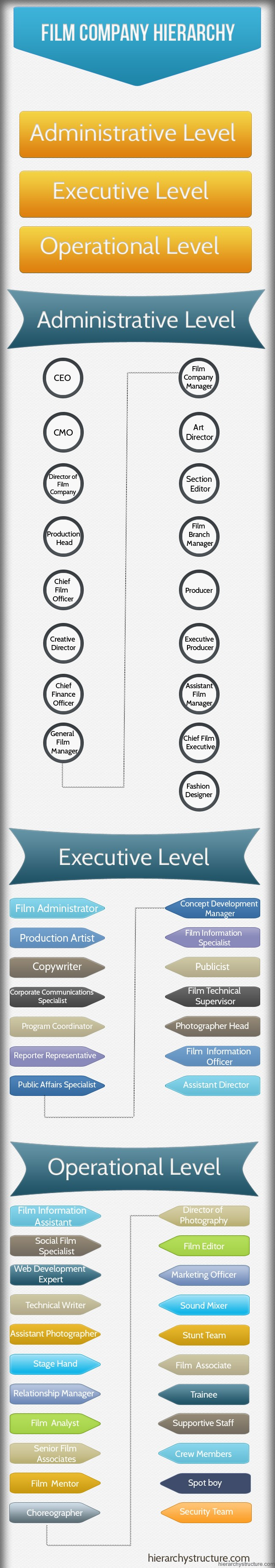 Film Company Hierarchy