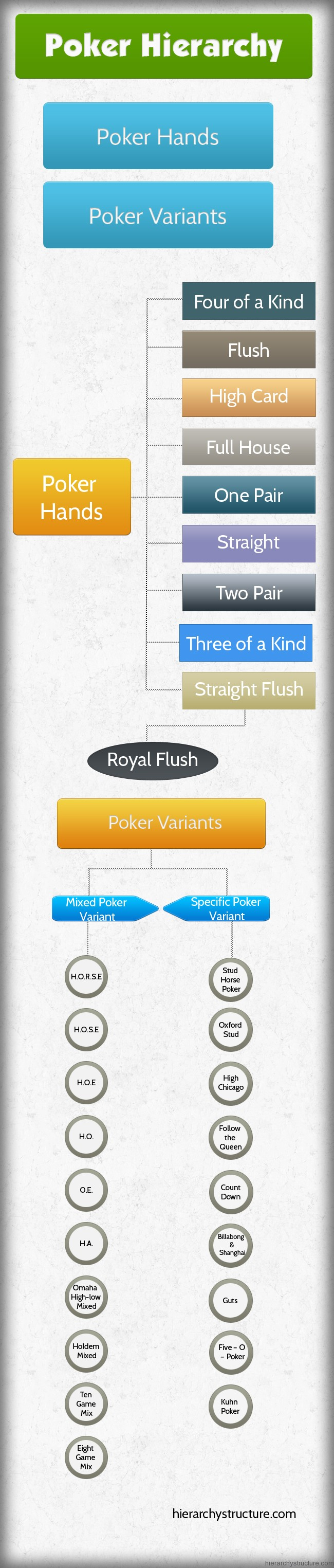 Poker Hierarchy