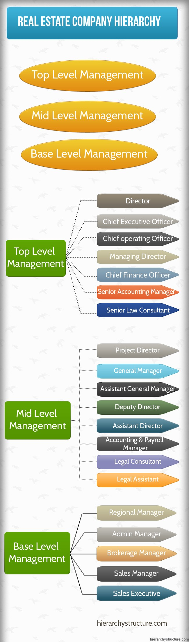 Top Real Estate Development Firms : Real estate company hierarchy chart tructure