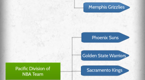 NBA Team Hierarchy