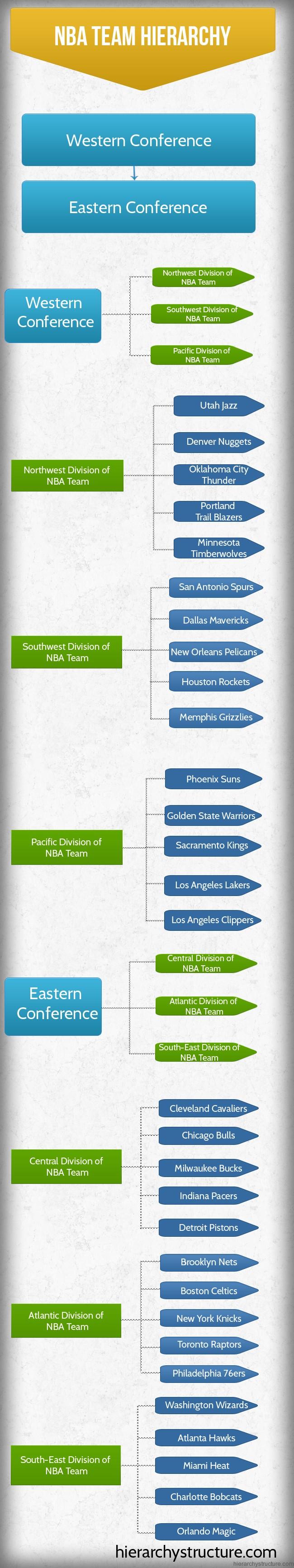 NBA Team Hierarchy