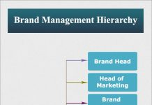 brand hierarchy The key to your entire brand strategy is your brand architecture your brand architecture sets the foundation for all the other components of your brand.