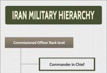 Iran Military Hierarchy