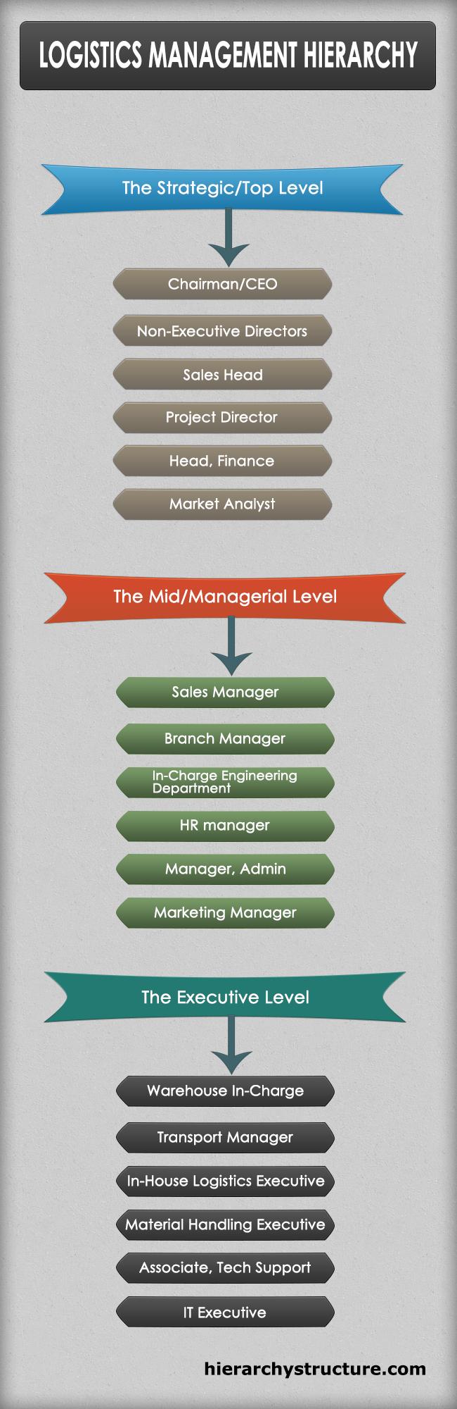 Logistics Management Hierarchy