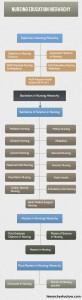 Nursing Education Hierarchy