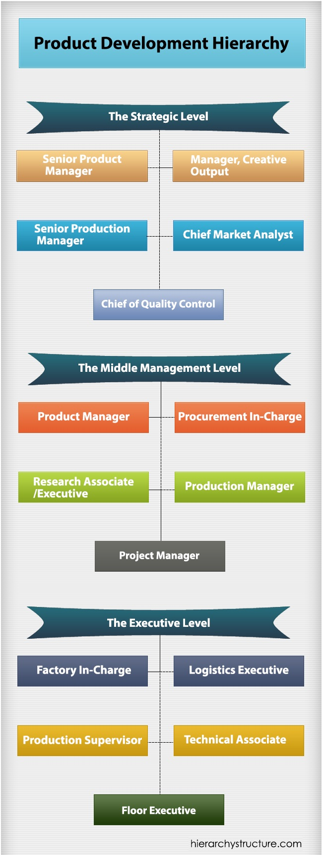 hierarchy of product development plan