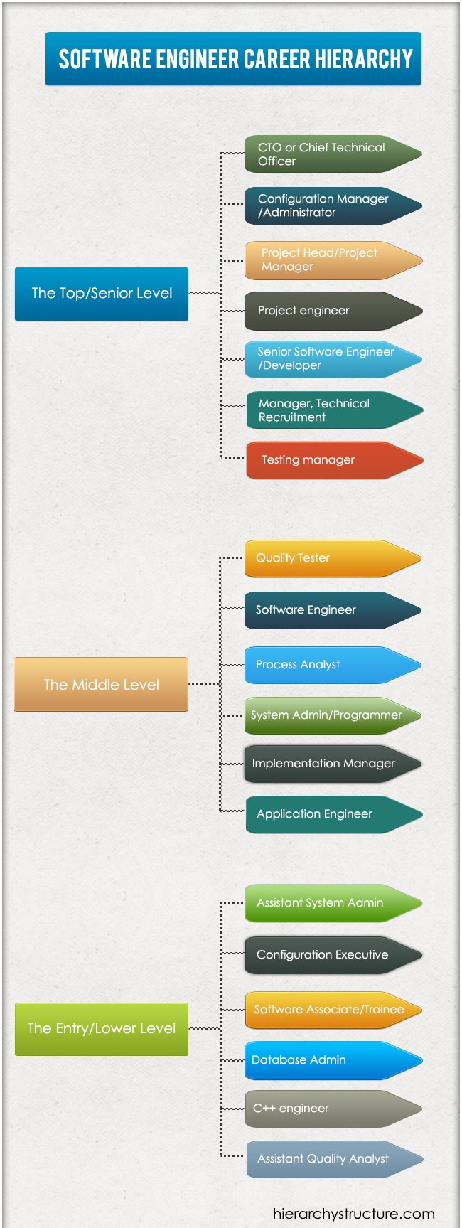 Software Engineer Career Hierarchy