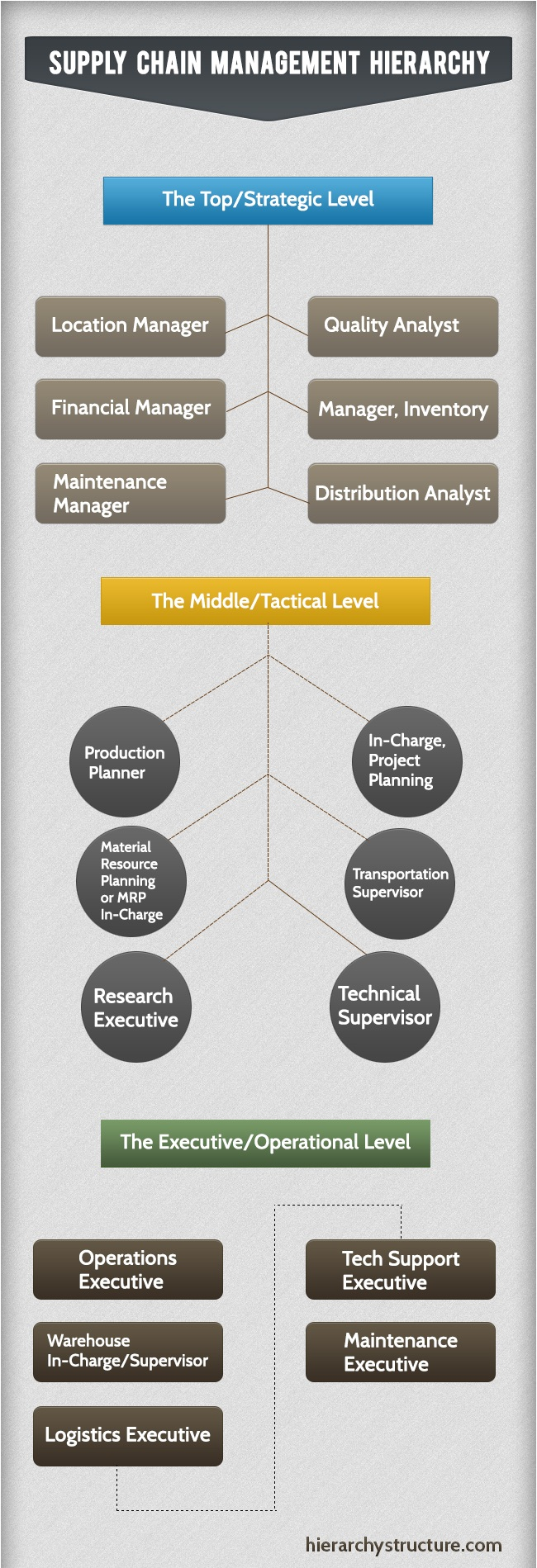 the management research hierarchy for ramada The flattening of corporate management the number of levels in the management hierarchy james poterba is president of the national bureau of economic research.