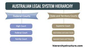 Australian Legal System Hierarchy