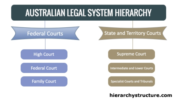 Australian Legal System Hierarchy