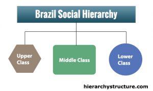 Brazil Social Hierarchy