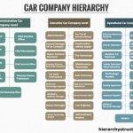 Car Company Hierarchy
