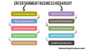 Entertainment Business Hierarchy