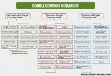 Google Company Hierarchy