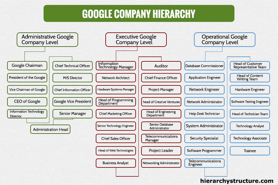 "google organizational structure ""for instance,"" he says, ""i was worried about the flat organizational structure at google i knew it would be hard to help people on my team get promoted."