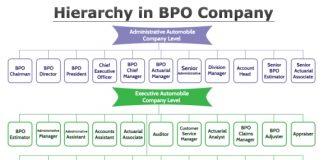 Hierarchy in BPO Company