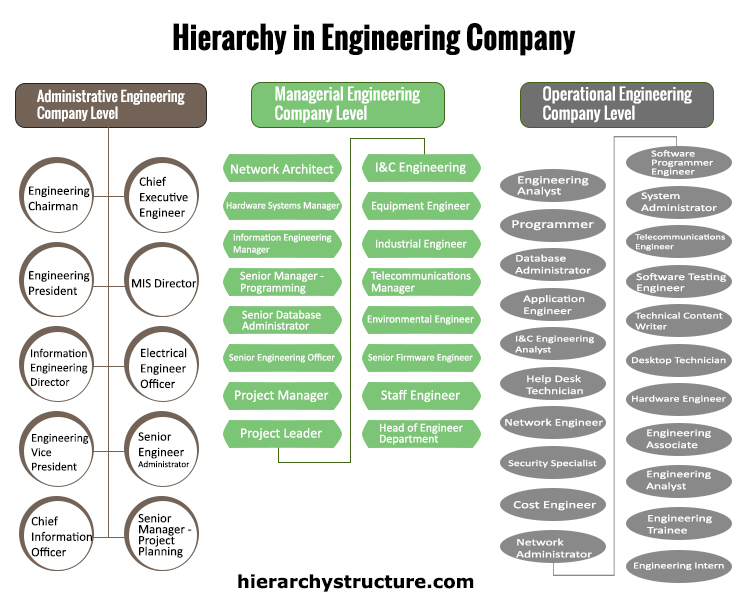Engineering Company Hierarchy Chart Hierarchystructure Com