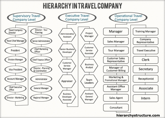 Hierarchy in Travel Company