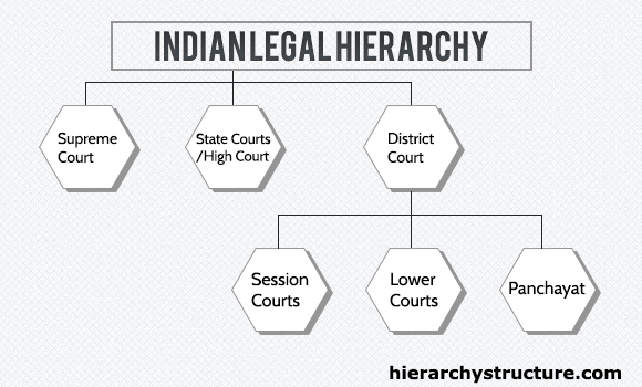 Indian Legal System Hierarchy