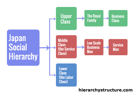 Japan Social Hierarchy