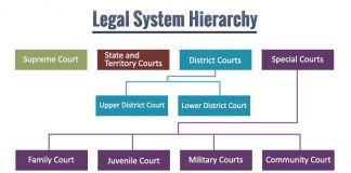 Legal System Hierarchy