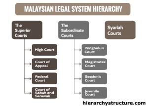 Malaysian Legal System Hierarchy