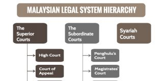 Malaysian Legal System Hierarchy