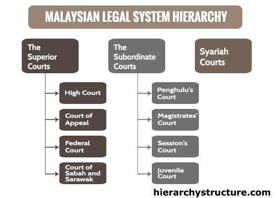 sources of malaysian legal system The malaysia law system is divided into two types, written law and unwritten law, also known as common law in written law itself, there are four major components which comprise of the federal constitution, state constitution, legislations and statutes and subsidiary/delegated legislations.
