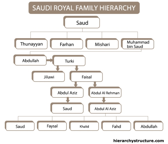 Saudi Royal Family Hierarchy