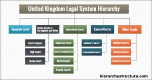 United Kingdom Legal System Hierarchy