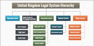 United Kingdom Legal System Hierarchy