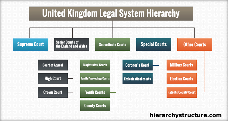 the english legal system the civil The bermuda legal system is founded upon the english common law and   rules of the supreme court of bermuda 1985 (updated in 2006),which govern  civil.