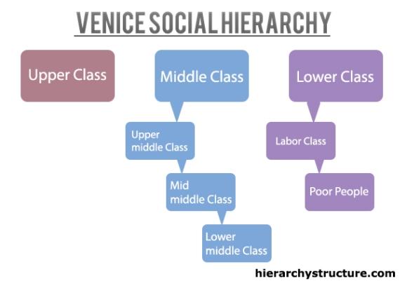 Venice Social Hierarchy