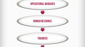 BPO Job Hierarchy