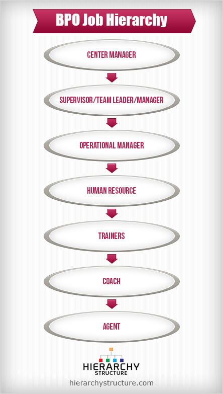 BPO job hierarchy