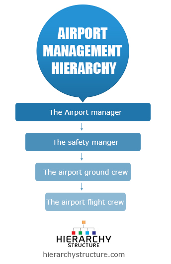 airport management hierarchy