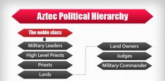 aztec political hierarchy