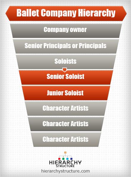 ballet company hierarchy
