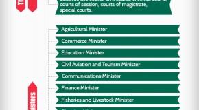Bangladesh Political Hierarchy