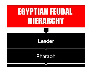 egyptian feudal hierarchy