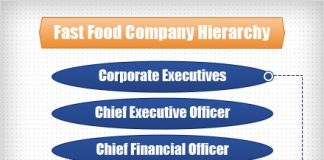 fast food company hierarchy