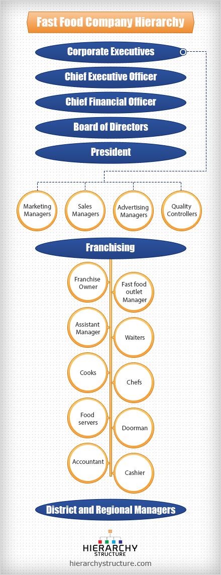fast food company hierarchy
