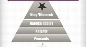 Feudalism Political Hierarchy